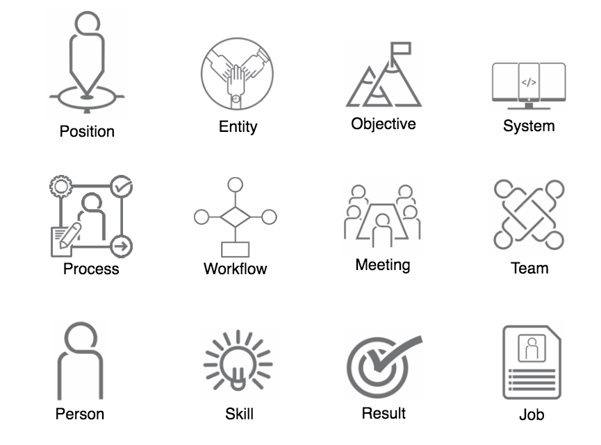 Object icons of an organizational chart to reflect current organizational structure demands