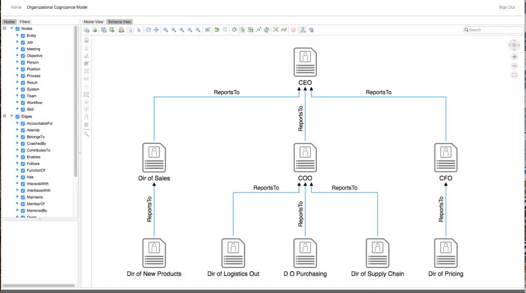 Basic Org Chart View