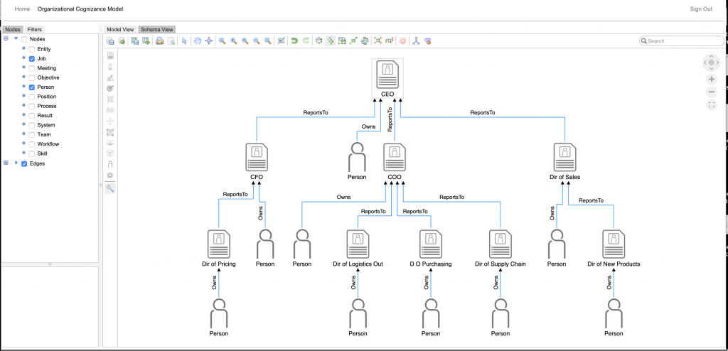 Organizational Chart View with People Jobs Reports