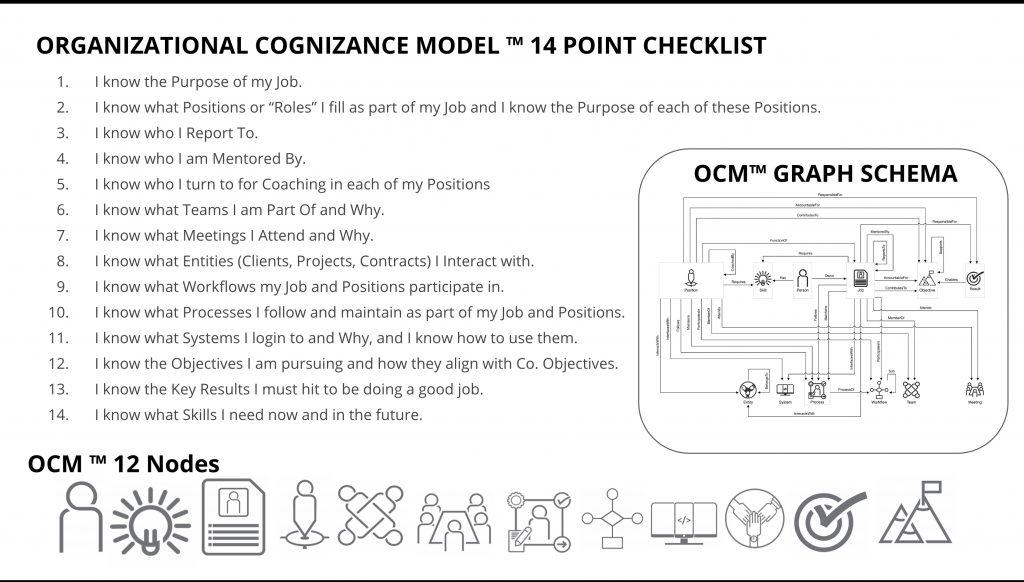Organizational Structure 14 Point Checklist