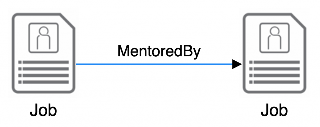 A person is mentored by another person in the org graph