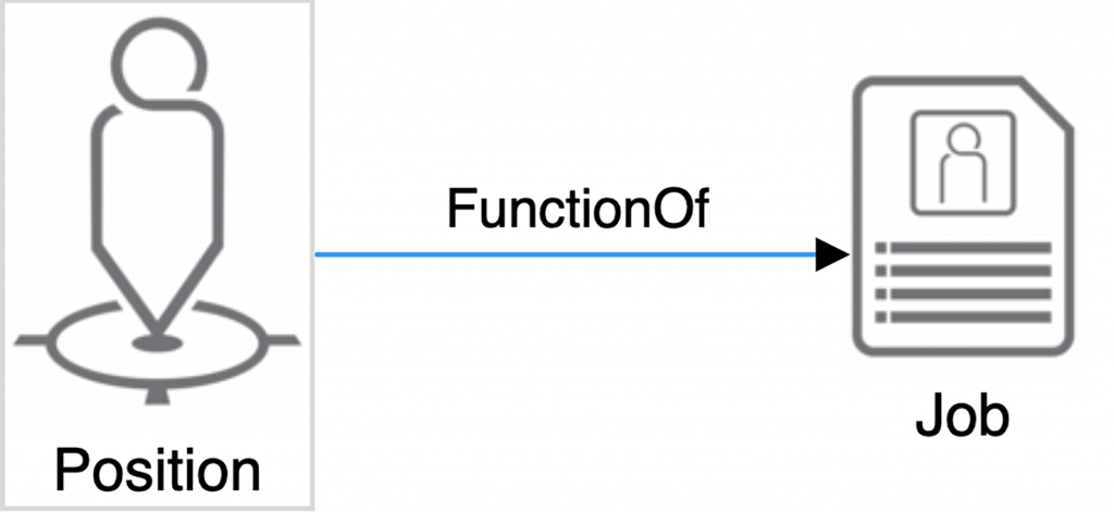 A position or role is a function of a job. in the org graph the connection is function of, connecting jobs and positions