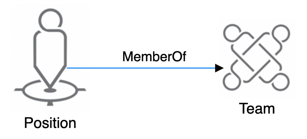How to connect a position to a team in an org chart with an org graph